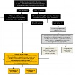 Residential Flow Chart – When should I get a BAL report?